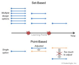 Set-Based-Design_F01_WP