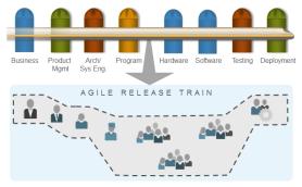 Agile-Release-Train