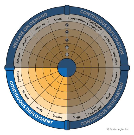 Continuous-Deployment_F01_web