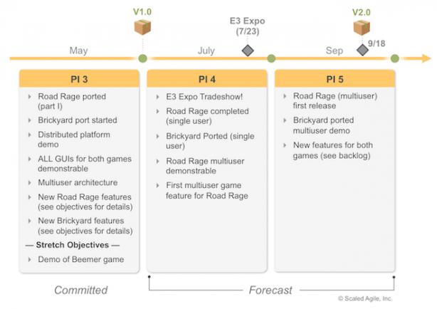 When does a Roadmap Become a Queue? Part II – Lean Agile Guru