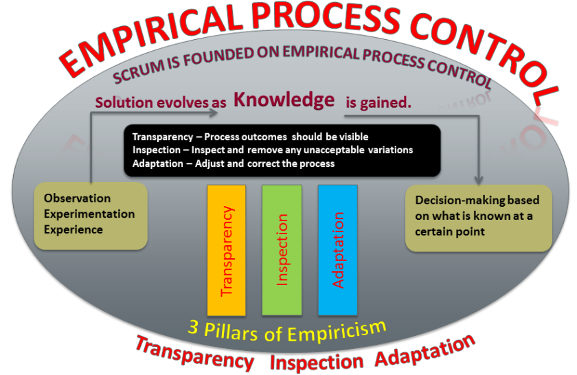 Empirical-Process-control-PPT2.png